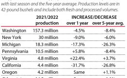 U.S. apple production forecast for 2021 from the U.S. Apple Association. (Source: USApple, Graphic: Jared Johnson/Good Fruit Grower)