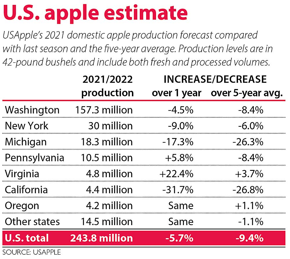 U.S. apple industry expecting slightly smaller crop for 2021